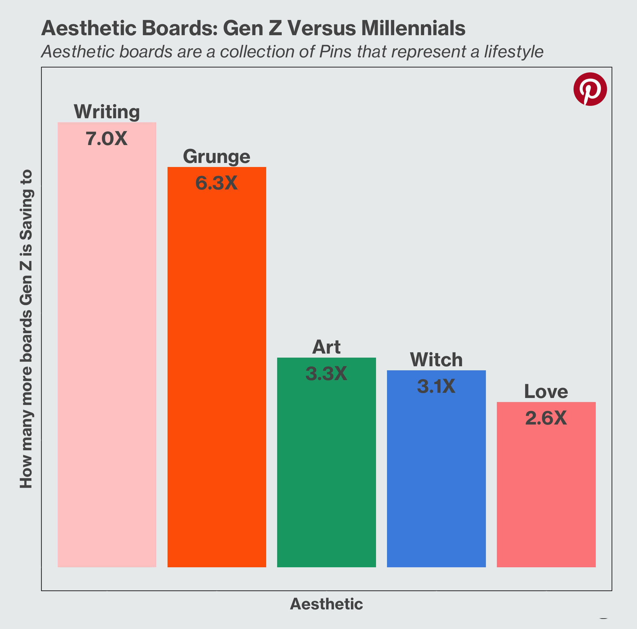 Aesthetic Boards: Gen Z Versus Millennials