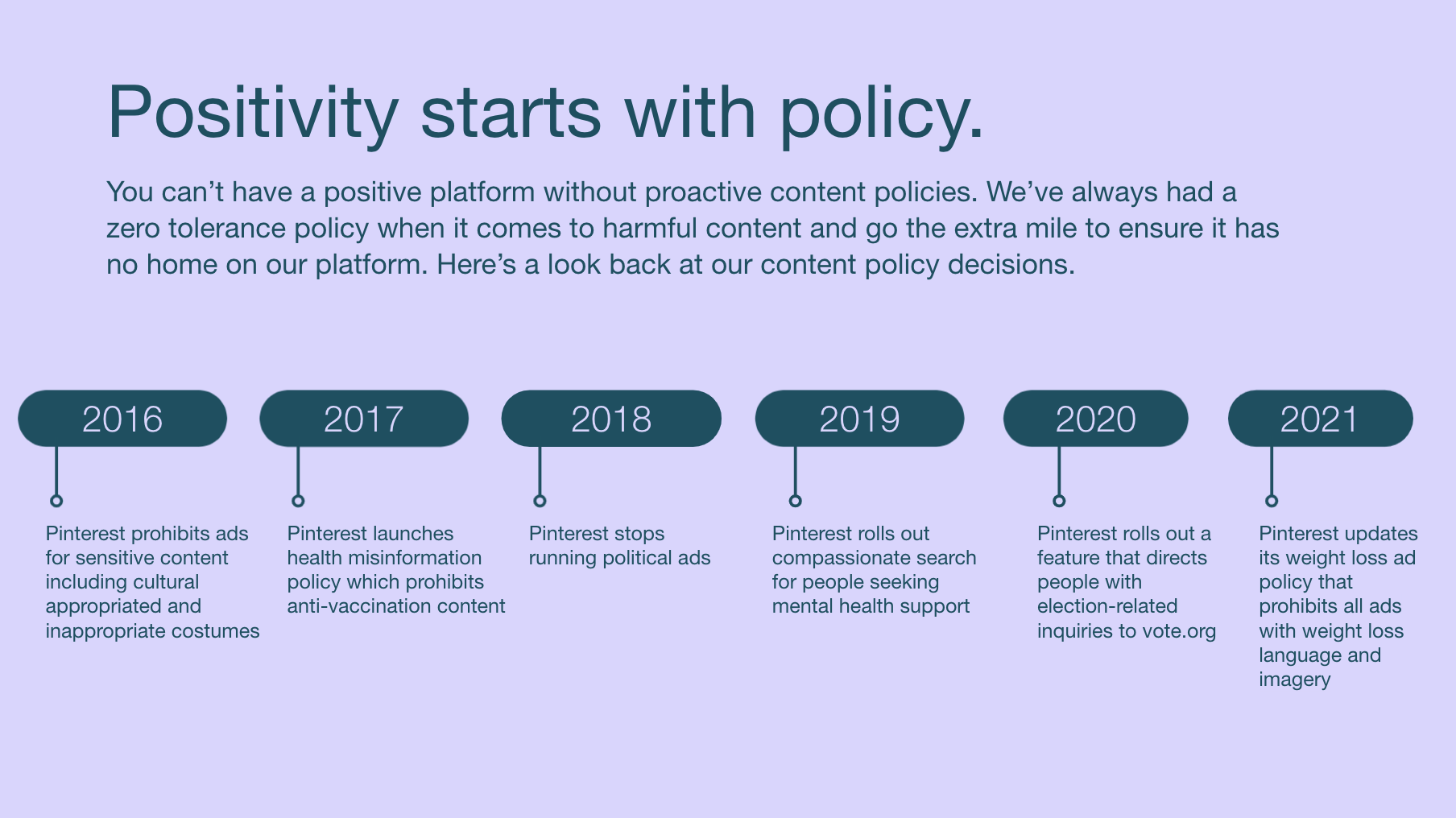 Pinterest Policy TImeline